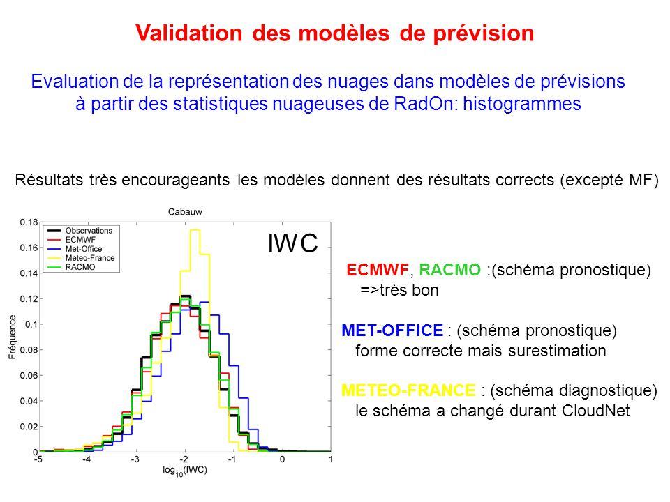 Evaluation de la représentation des nuages dans modèles de prévisions à partir des statistiques nuageuses de RadOn: histogrammes ECMWF, RACMO :(schéma