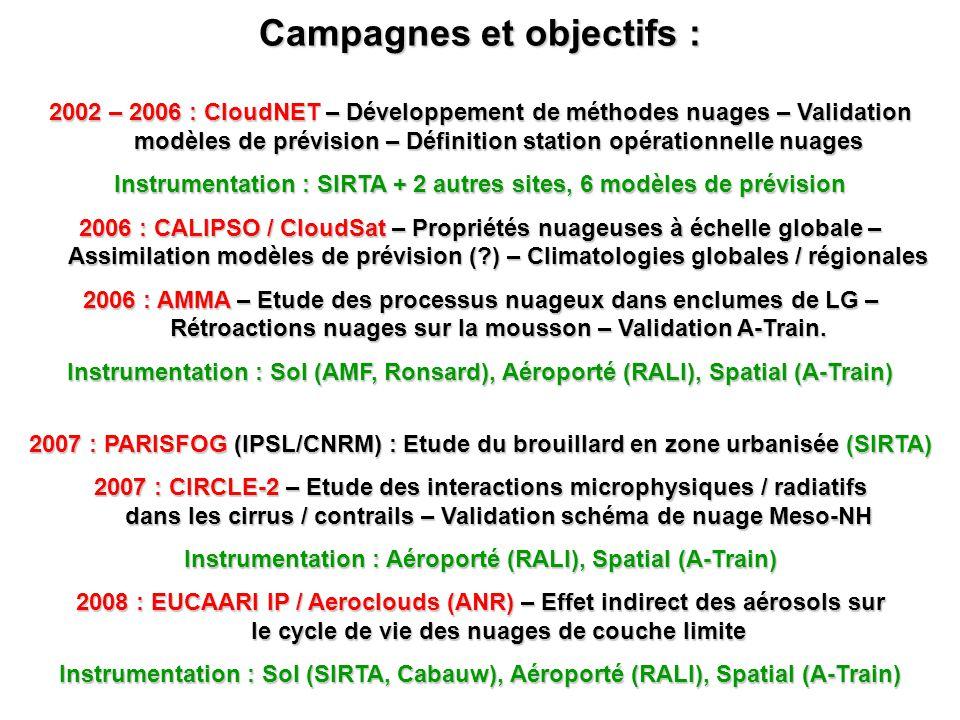 Campagnes et objectifs : 2002 – 2006 : CloudNET – Développement de méthodes nuages – Validation modèles de prévision – Définition station opérationnel