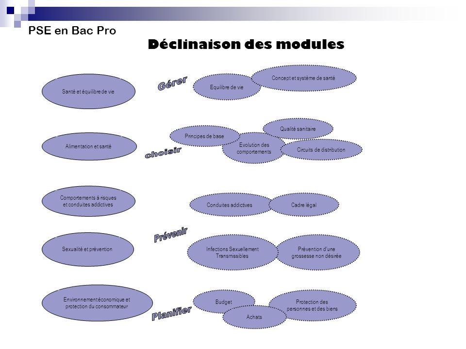 PSE en Bac Pro Déclinaison des modules Santé et équilibre de vie Equilibre de vie Concept et système de santé Alimentation et santé Evolution des comp