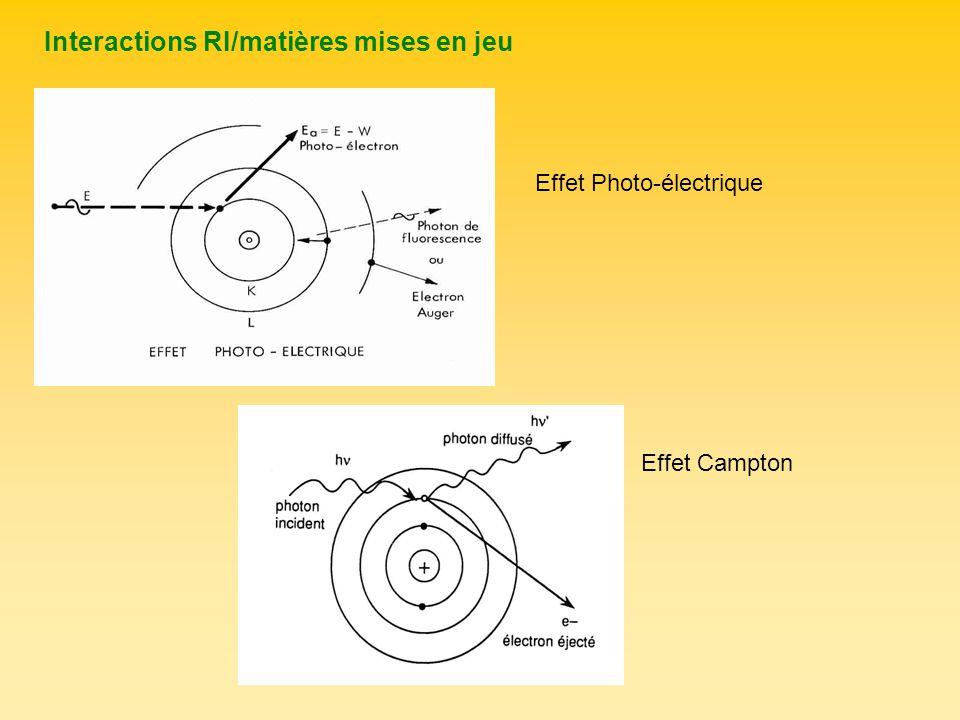 Effet Photo-électrique Effet Campton Interactions RI/matières mises en jeu