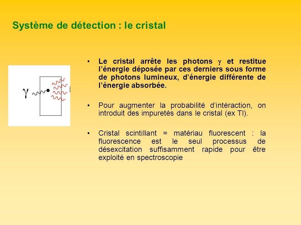 Système de détection : le cristal Le cristal arrête les photons et restitue lénergie déposée par ces derniers sous forme de photons lumineux, dénergie