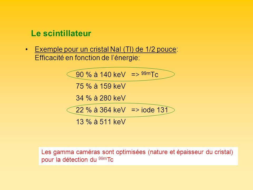Le scintillateur Exemple pour un cristal NaI (Tl) de 1/2 pouce: Efficacité en fonction de lénergie: 90 % à 140 keV => 99m Tc 75 % à 159 keV 34 % à 280