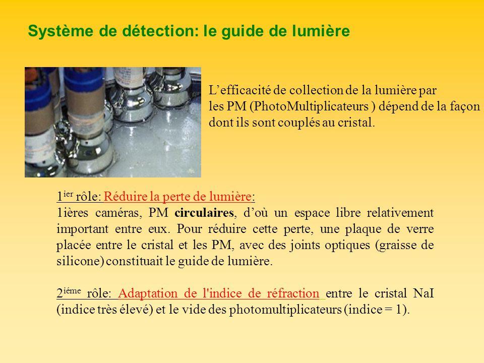 Système de détection: le guide de lumière Lefficacité de collection de la lumière par les PM (PhotoMultiplicateurs ) dépend de la façon dont ils sont