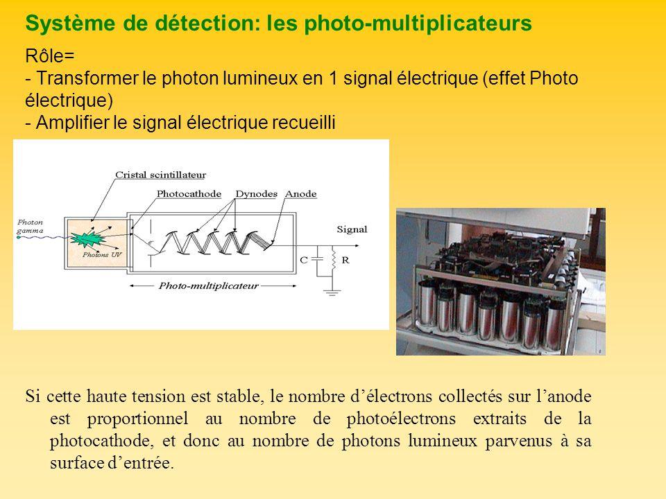 Système de détection: les photo-multiplicateurs Rôle= - Transformer le photon lumineux en 1 signal électrique (effet Photo électrique) - Amplifier le