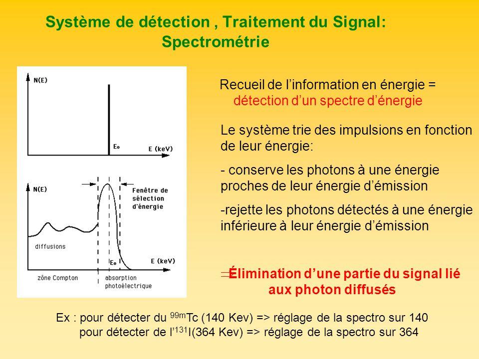 Système de détection, Traitement du Signal: Spectrométrie Recueil de linformation en énergie = détection dun spectre dénergie Le système trie des impu