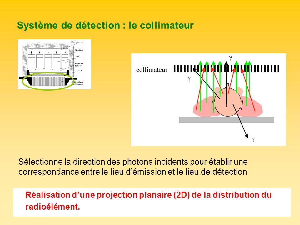 Système de détection : le collimateur Réalisation dune projection planaire (2D) de la distribution du radioélément. Sélectionne la direction des photo