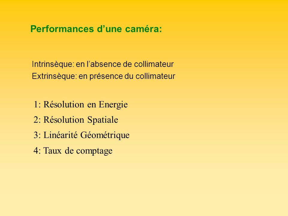 Performances dune caméra: Intrinsèque: en labsence de collimateur Extrinsèque: en présence du collimateur 1: Résolution en Energie 2: Résolution Spati