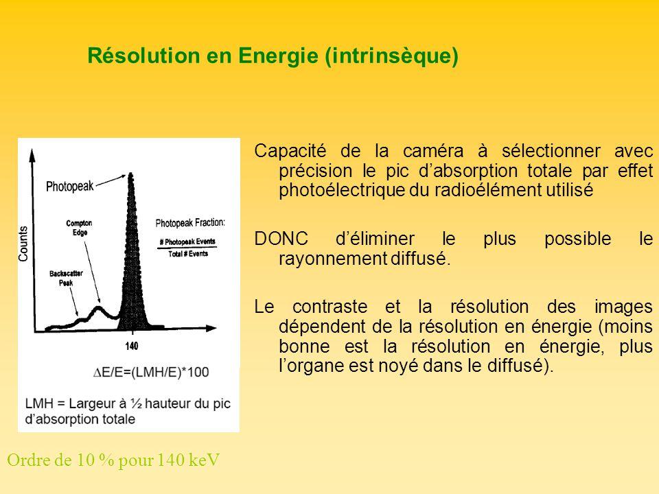 Résolution en Energie (intrinsèque) Capacité de la caméra à sélectionner avec précision le pic dabsorption totale par effet photoélectrique du radioél