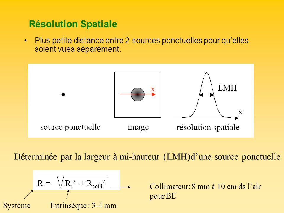 Résolution Spatiale Plus petite distance entre 2 sources ponctuelles pour quelles soient vues séparément. Déterminée par la largeur à mi-hauteur (LMH)