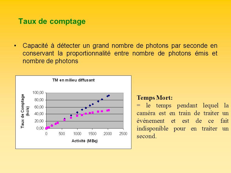 Taux de comptage Capacité à détecter un grand nombre de photons par seconde en conservant la proportionnalité entre nombre de photons émis et nombre d