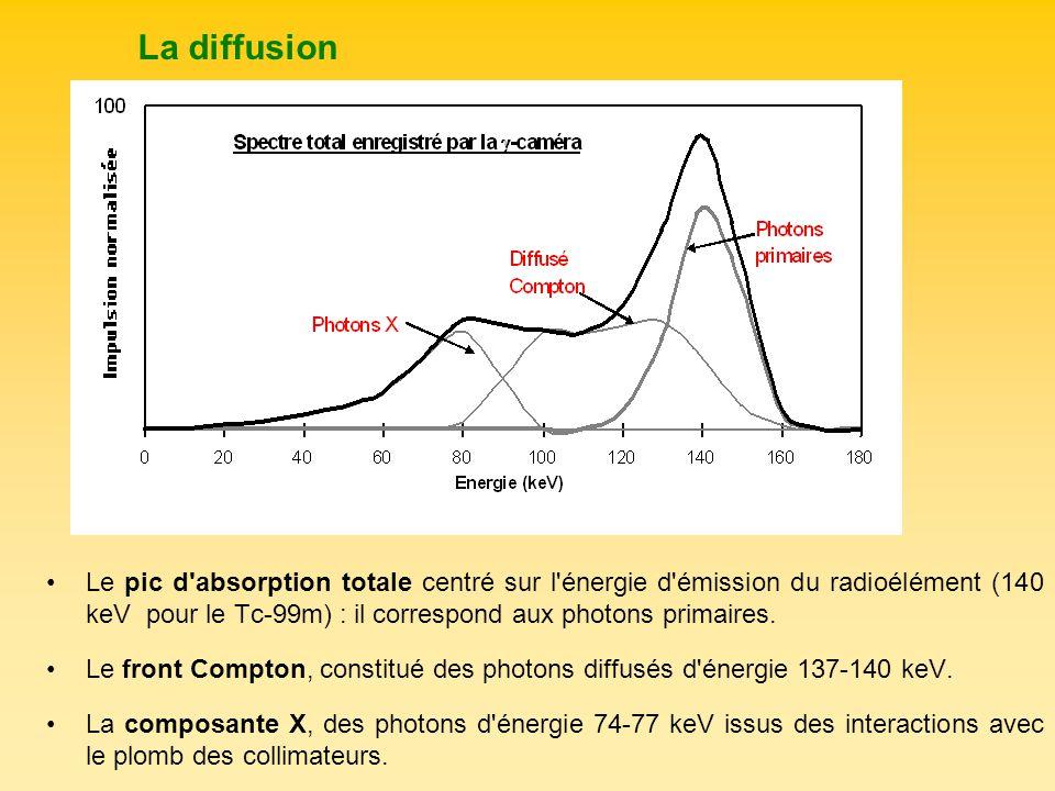 Le pic d'absorption totale centré sur l'énergie d'émission du radioélément (140 keV pour le Tc-99m) : il correspond aux photons primaires. Le front Co