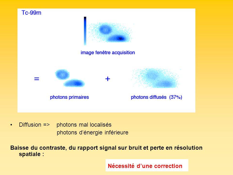 Diffusion => photons mal localisés photons dénergie inférieure Baisse du contraste, du rapport signal sur bruit et perte en résolution spatiale : Néce