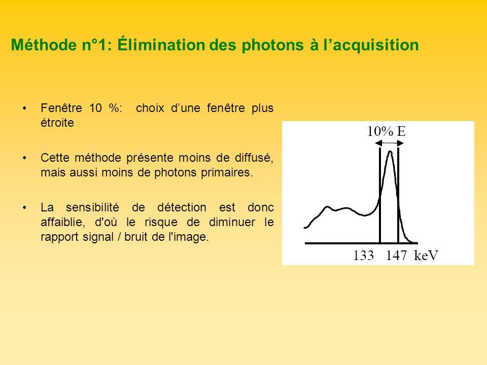 Méthode n°1: Élimination des photons à lacquisition Fenêtre 10 %: choix dune fenêtre plus étroite Cette méthode présente moins de diffusé, mais aussi