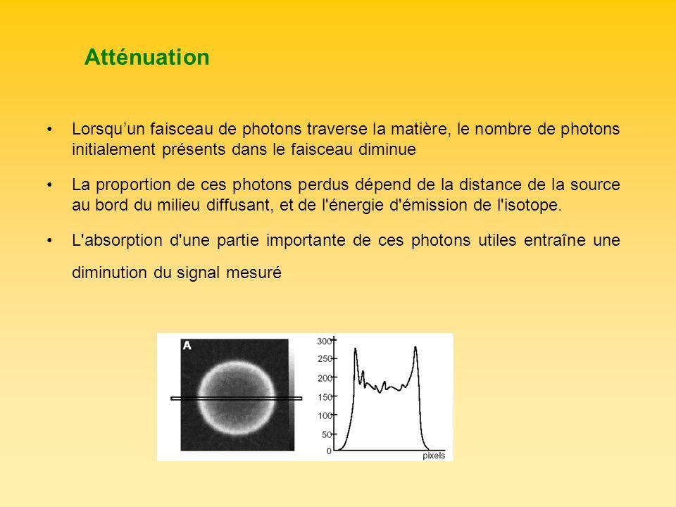 Atténuation Lorsquun faisceau de photons traverse la matière, le nombre de photons initialement présents dans le faisceau diminue La proportion de ces
