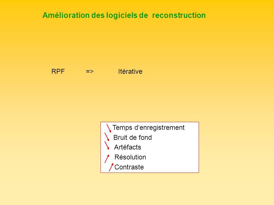 Amélioration des logiciels de reconstruction RPF =>Itérative Temps denregistrement Bruit de fond Artéfacts Résolution Contraste
