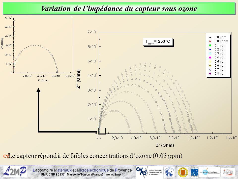 Laboratoire Matériaux et Microélectronique de Provence UMR CNRS 6137 - Marseille/Toulon (France) - www.l2mp.fr Le capteur répond à de faibles concentr