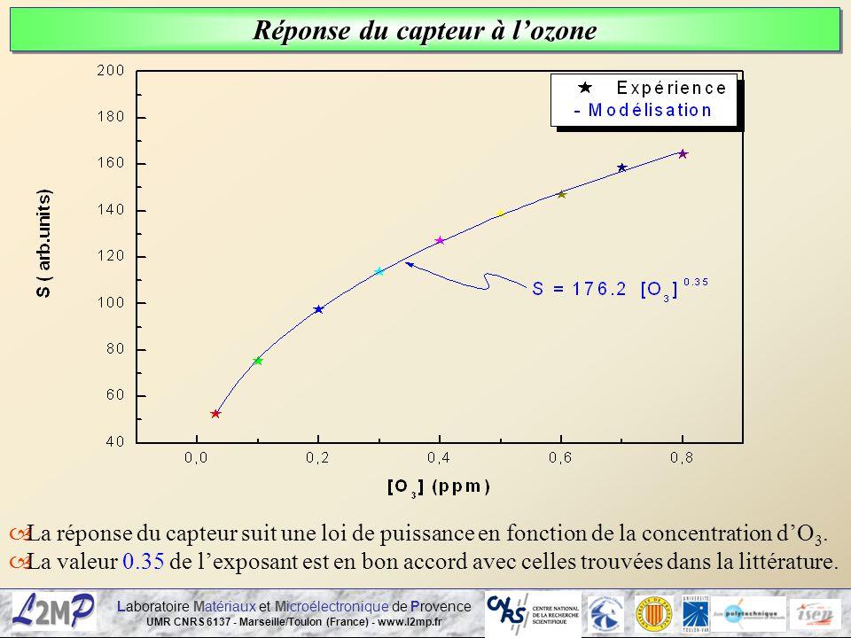 Laboratoire Matériaux et Microélectronique de Provence UMR CNRS 6137 - Marseille/Toulon (France) - www.l2mp.fr Réponse du capteur à lozone La réponse