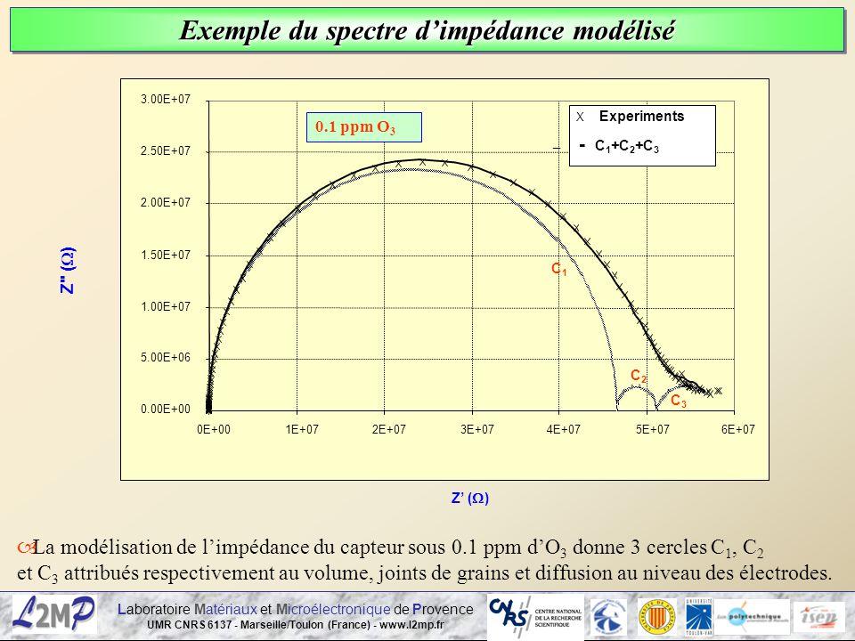 Laboratoire Matériaux et Microélectronique de Provence UMR CNRS 6137 - Marseille/Toulon (France) - www.l2mp.fr 0.00E+00 5.00E+06 1.00E+07 1.50E+07 2.0