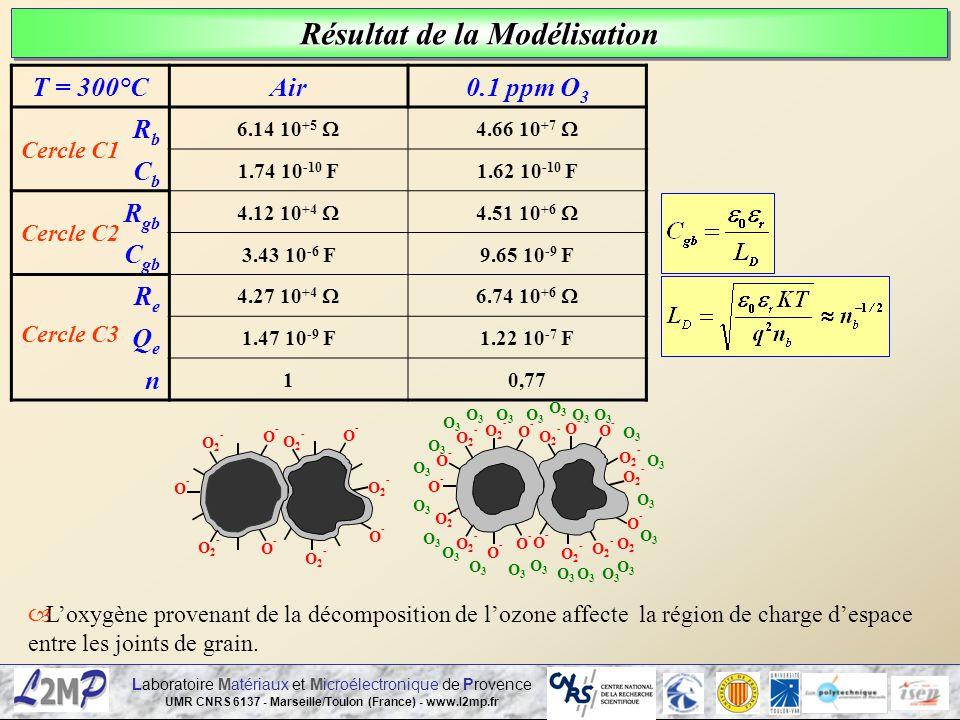 Laboratoire Matériaux et Microélectronique de Provence UMR CNRS 6137 - Marseille/Toulon (France) - www.l2mp.fr Résultat de la Modélisation T = 300°CAi