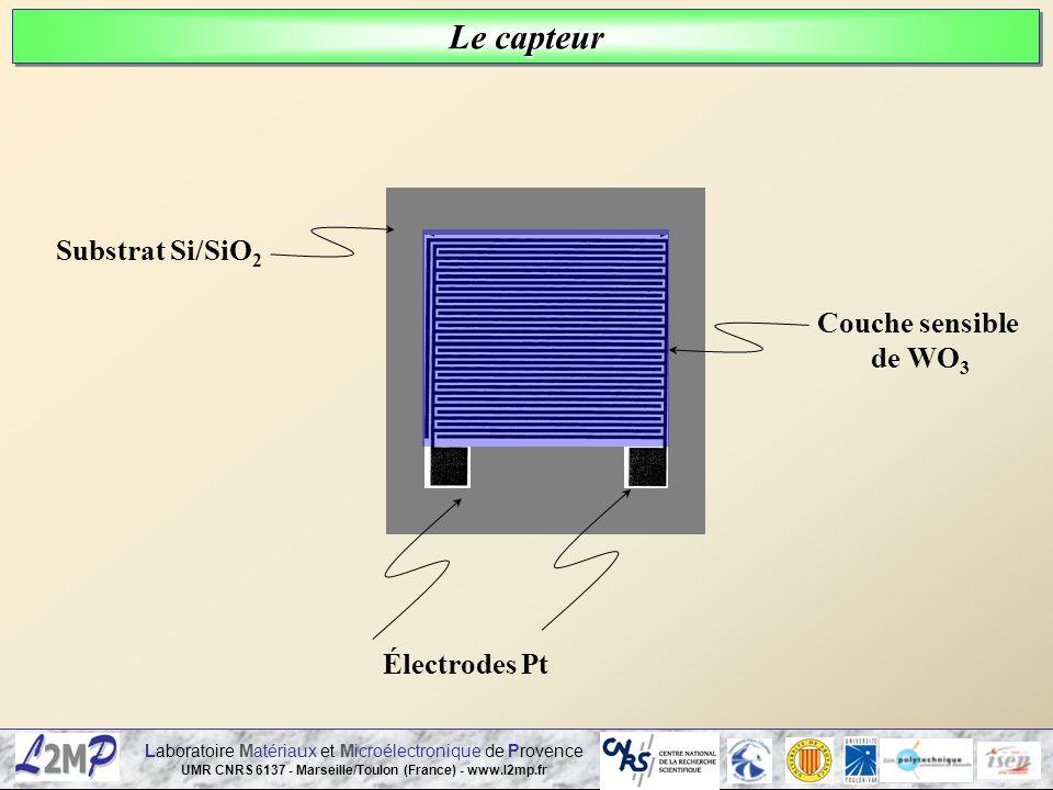 Laboratoire Matériaux et Microélectronique de Provence UMR CNRS 6137 - Marseille/Toulon (France) - www.l2mp.fr Substrat Si/SiO 2 Couche sensible de WO