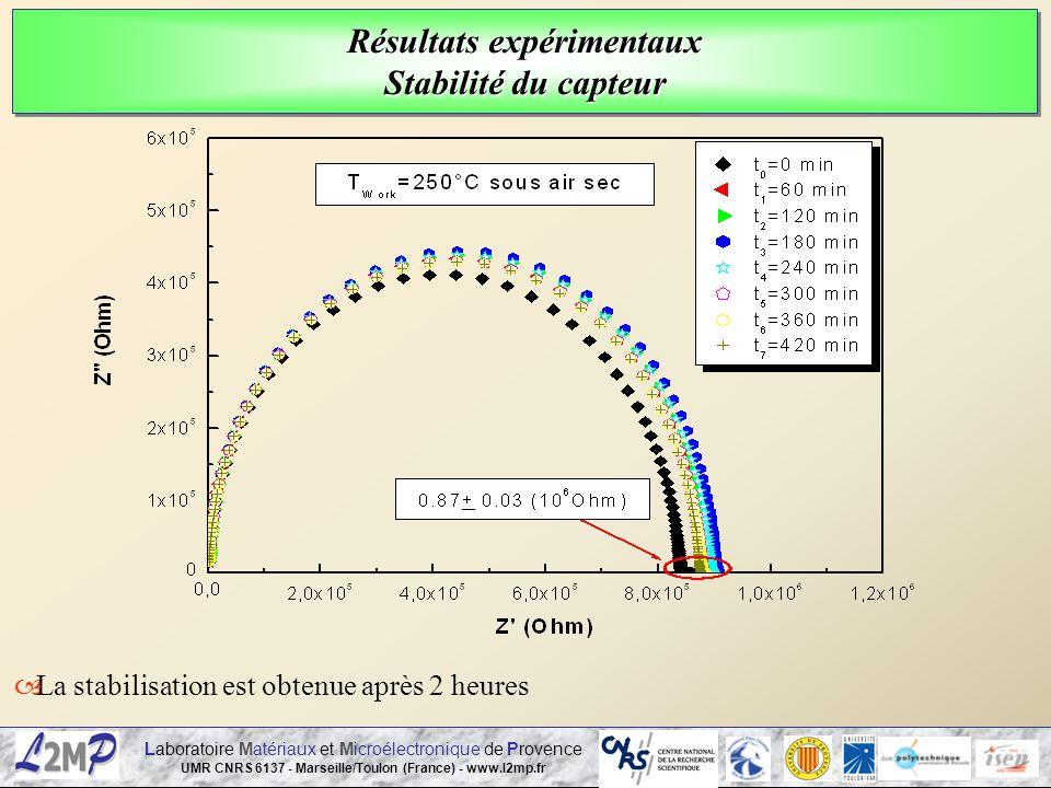 Laboratoire Matériaux et Microélectronique de Provence UMR CNRS 6137 - Marseille/Toulon (France) - www.l2mp.fr Résultats expérimentaux Stabilité du ca