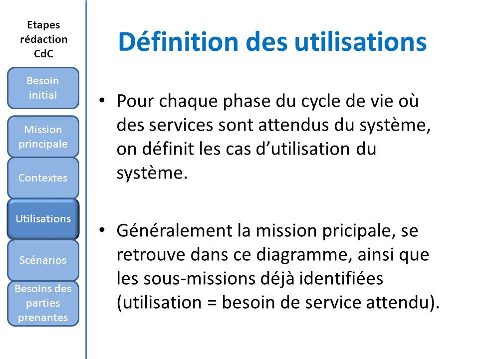 Définition des utilisations Pour chaque phase du cycle de vie où des services sont attendus du système, on définit les cas dutilisation du système.