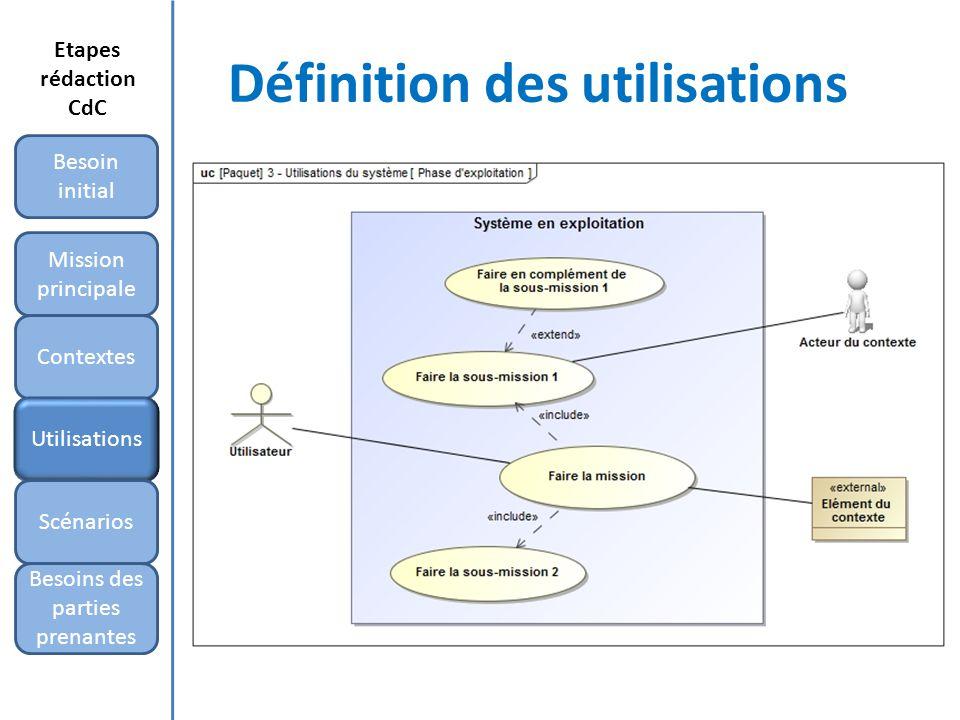 Définition des utilisations Mission principale Besoin initial Contextes Utilisations Scénarios Besoins des parties prenantes Etapes rédaction CdC