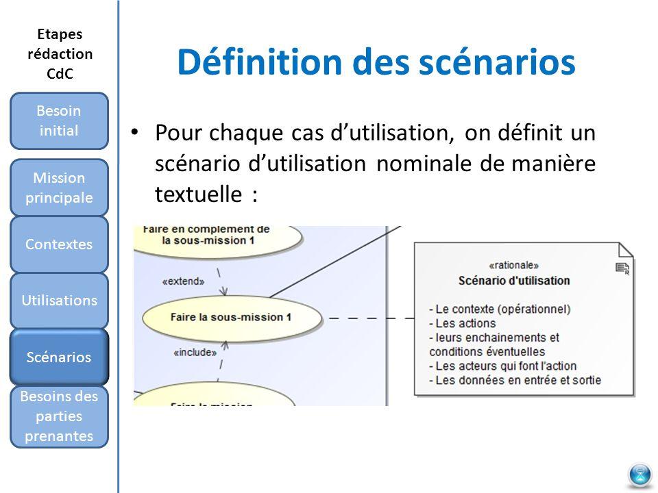 Définition des scénarios Pour chaque cas dutilisation, on définit un scénario dutilisation nominale de manière textuelle : Mission principale Besoin i