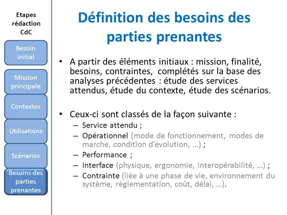 Définition des besoins des parties prenantes A partir des éléments initiaux : mission, finalité, besoins, contraintes, complétés sur la base des analy