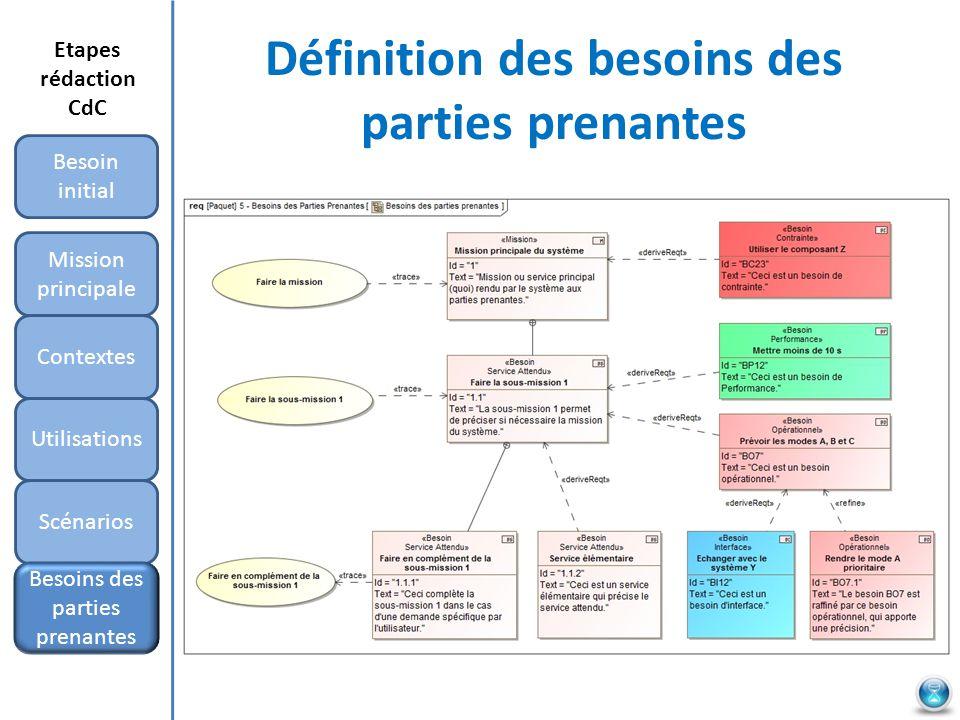 Définition des besoins des parties prenantes Mission principale Besoin initial Contextes Utilisations Scénarios Etapes rédaction CdC Besoins des parti