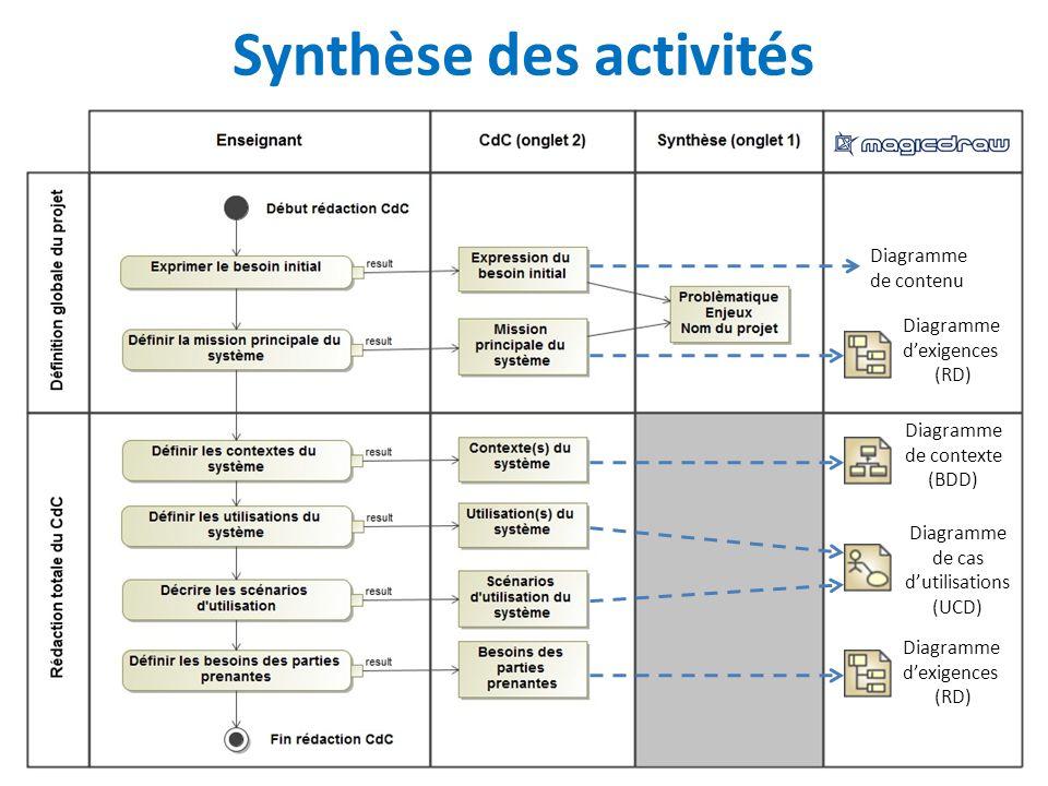 Synthèse des activités Diagramme dexigences (RD) Diagramme de contexte (BDD) Diagramme de cas dutilisations (UCD) Diagramme dexigences (RD) Diagramme de contenu