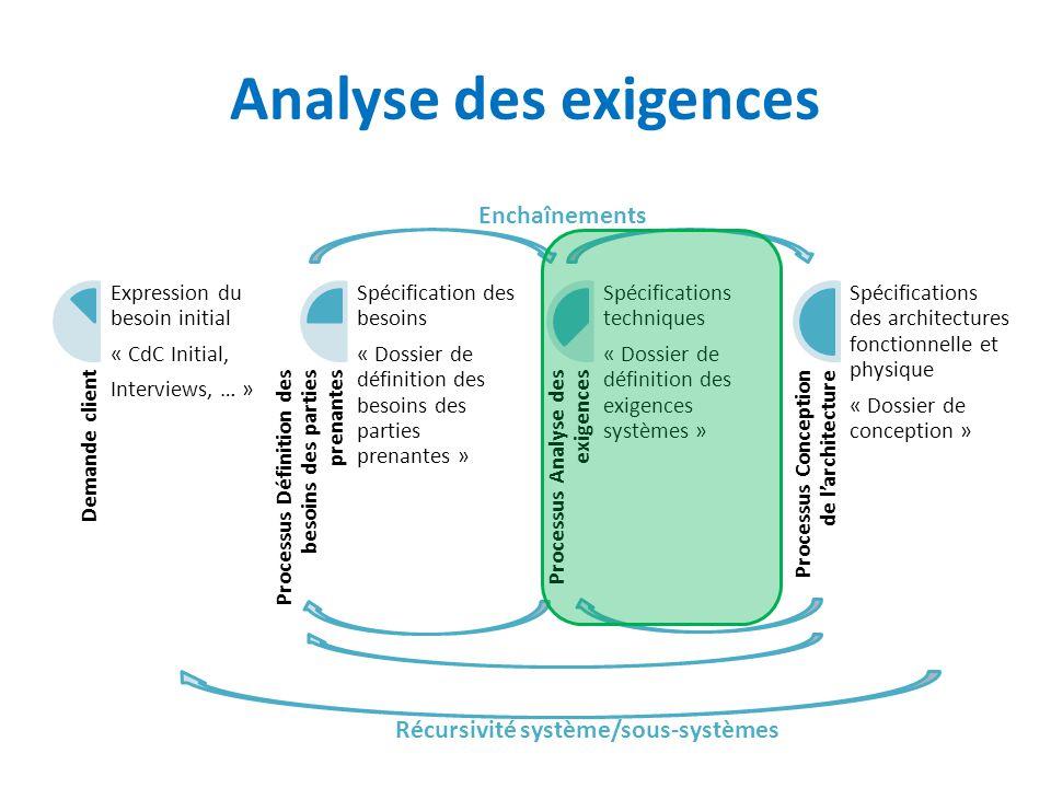 Analyse des exigences Demande client Expression du besoin initial « CdC Initial, Interviews, … » Processus Définition des besoins des parties prenante