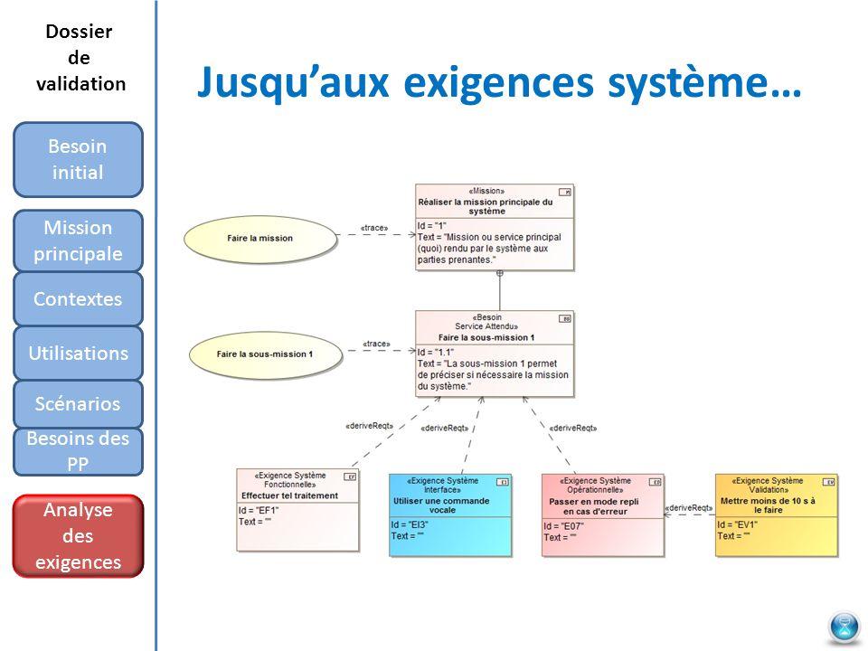 Jusquaux exigences système… Mission principale Besoin initial Contextes Utilisations Scénarios Besoins des PP Analyse des exigences Dossier de validation