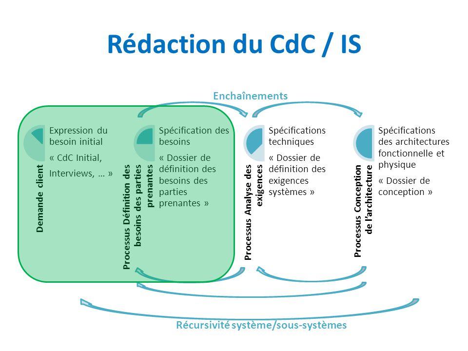 Rédaction du CdC / IS Demande client Expression du besoin initial « CdC Initial, Interviews, … » Processus Définition des besoins des parties prenante