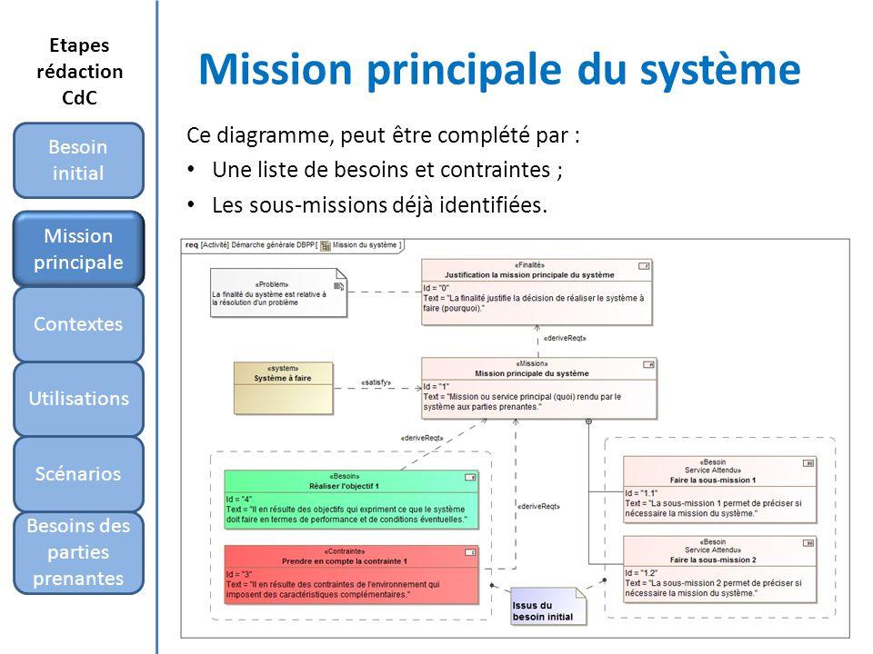 Mission principale du système Ce diagramme, peut être complété par : Une liste de besoins et contraintes ; Les sous-missions déjà identifiées. Mission