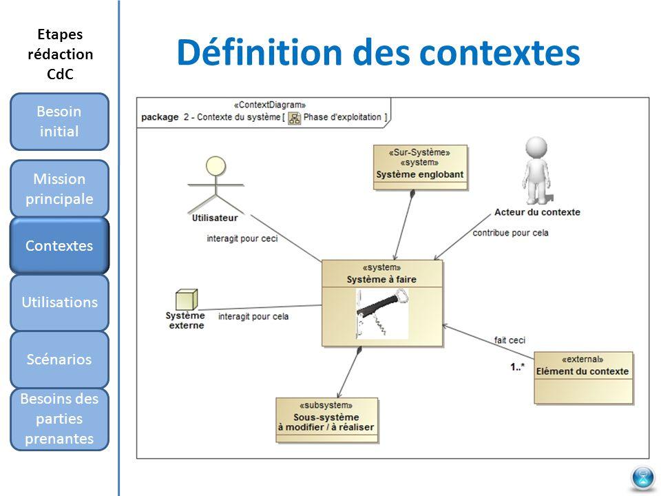 Définition des contextes Mission principale Besoin initial Contextes Utilisations Scénarios Besoins des parties prenantes Etapes rédaction CdC