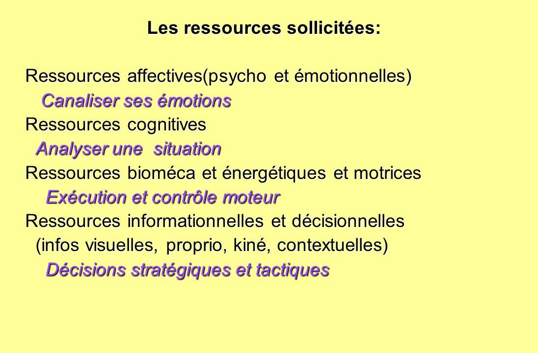 Les ressources sollicitées: Les ressources sollicitées: Ressources affectives(psycho et émotionnelles) Canaliser ses émotions Canaliser ses émotions R