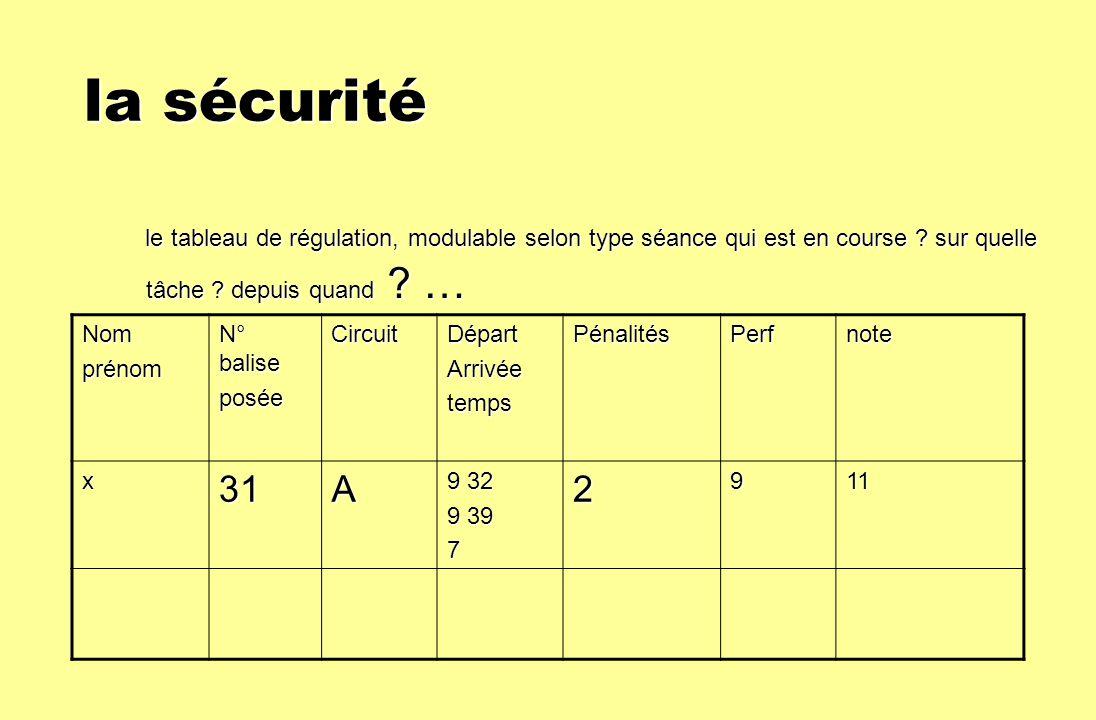 la sécurité la sécurité le tableau de régulation, modulable selon type séance qui est en course ? sur quelle tâche ? depuis quand ? … le tableau de ré