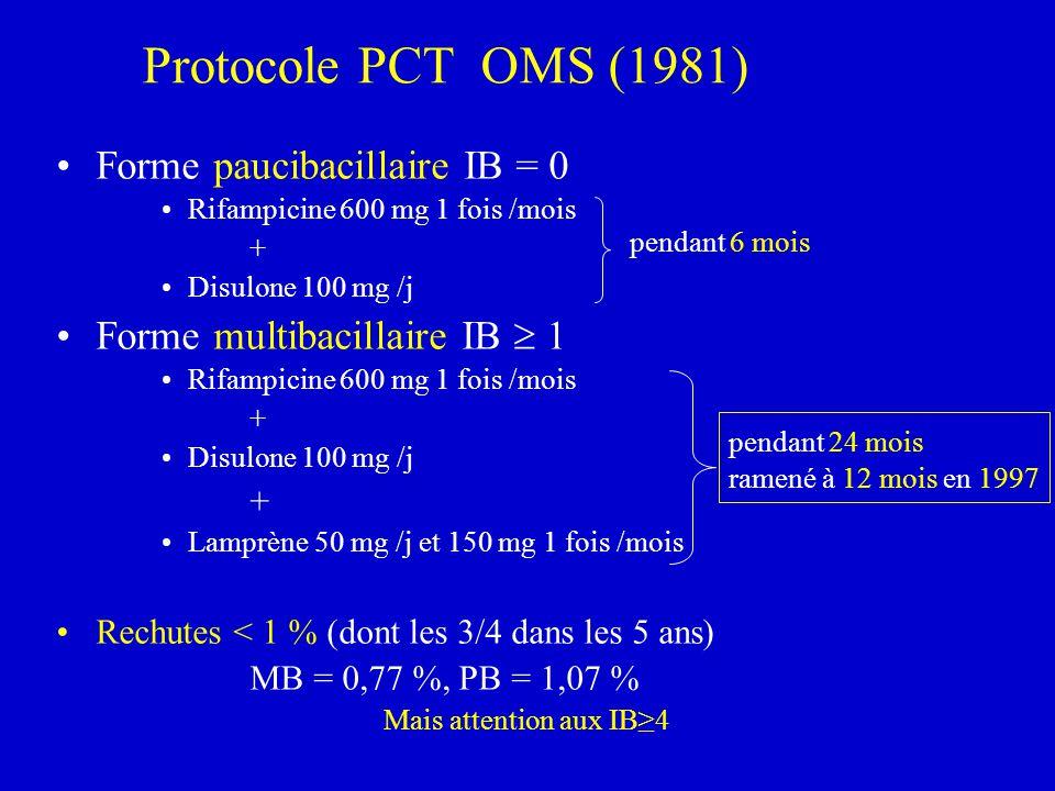 Protocole PCT OMS (1981) Forme paucibacillaire IB = 0 Rifampicine 600 mg 1 fois /mois + Disulone 100 mg /j Forme multibacillaire IB 1 Rifampicine 600
