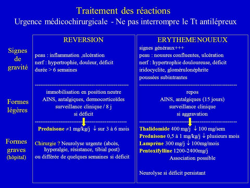 Traitement des réactions Urgence médicochirurgicale - Ne pas interrompre le Tt antilépreux REVERSION peau : inflammation,ulcération nerf : hypertrophi