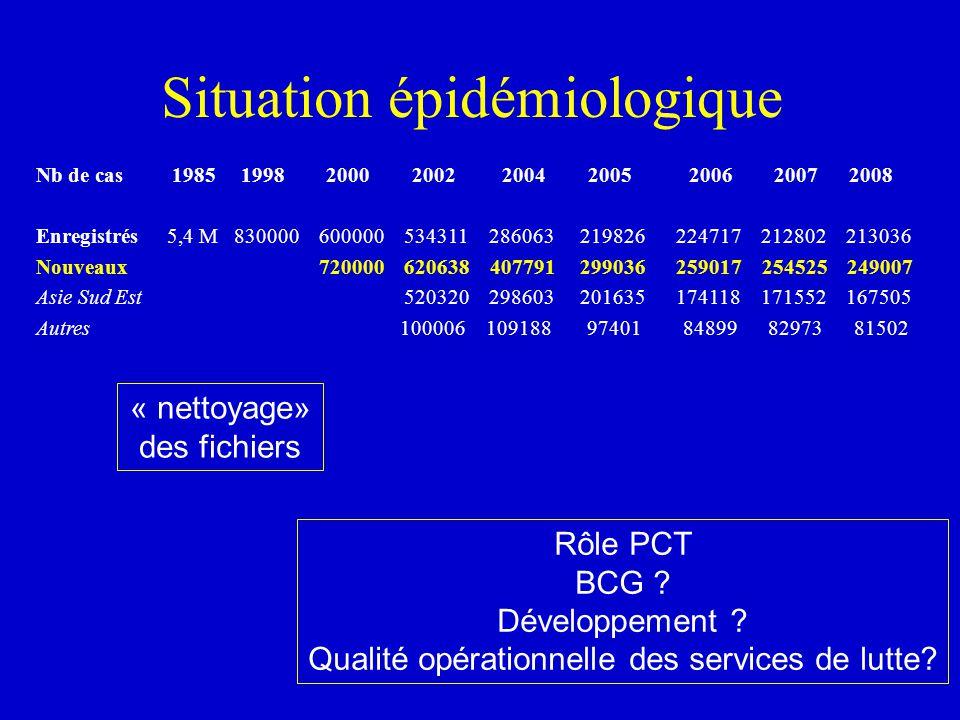 Situation épidémiologique Nb de cas 1985 1998 2000 2002 2004 2005 2006 2007 2008 Enregistrés 5,4 M 830000 600000 534311 286063 219826 224717 212802 21