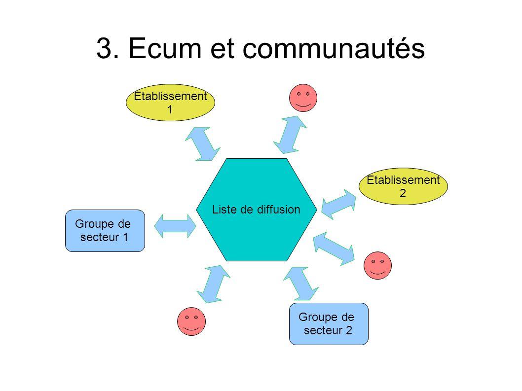 3. Ecum et communautés Liste de diffusion Etablissement 1 Groupe de secteur 1 Etablissement 2 Groupe de secteur 2