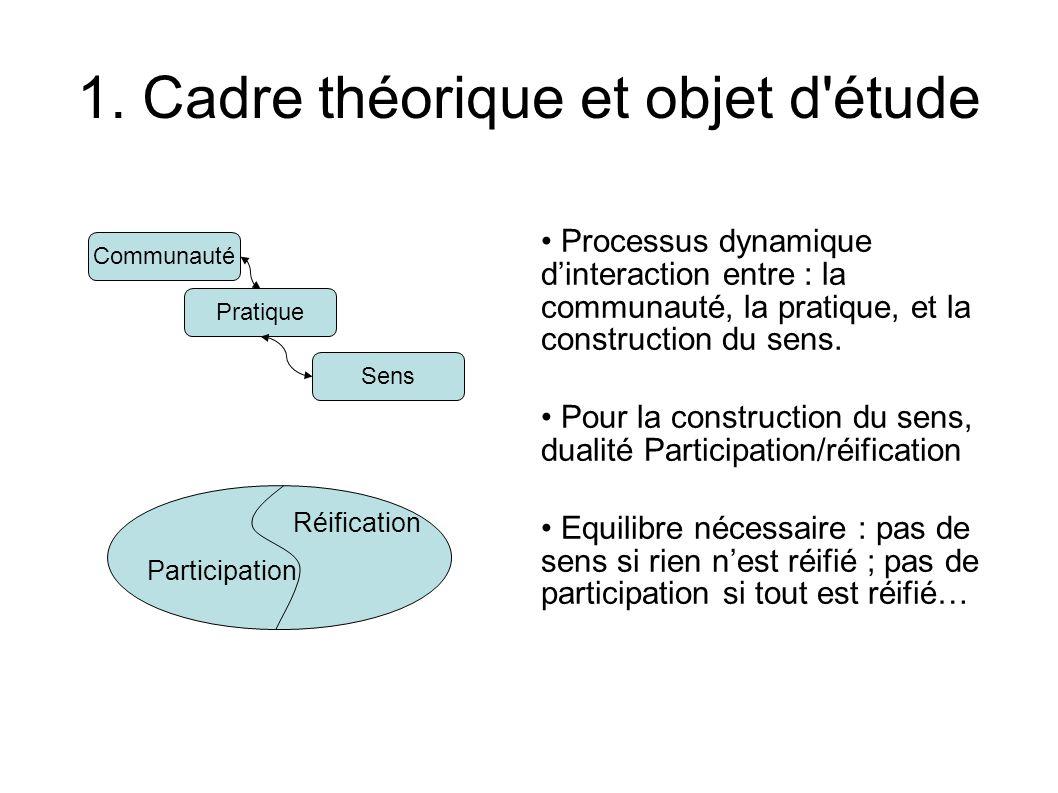 Processus dynamique dinteraction entre : la communauté, la pratique, et la construction du sens.