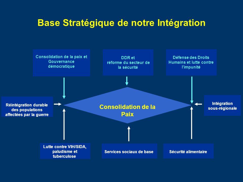 Base Stratégique de notre Intégration Consolidation de la paix et Gouvernance démocratique DDR et réforme du secteur de la sécurité Défense des Droits
