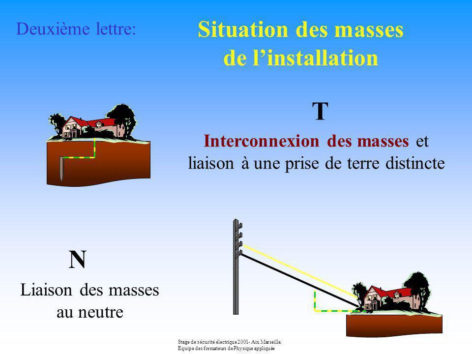 Première lettre: Situation du neutre par rapport à la terre T Liaison directe du neutre à la terre I Absence de liaison du neutre à la terre Neutre isolé ou liaison par lintermédiaire dune impédance (neutre impédant) Stage de sécurité électrique 2001- Aix Marseille.