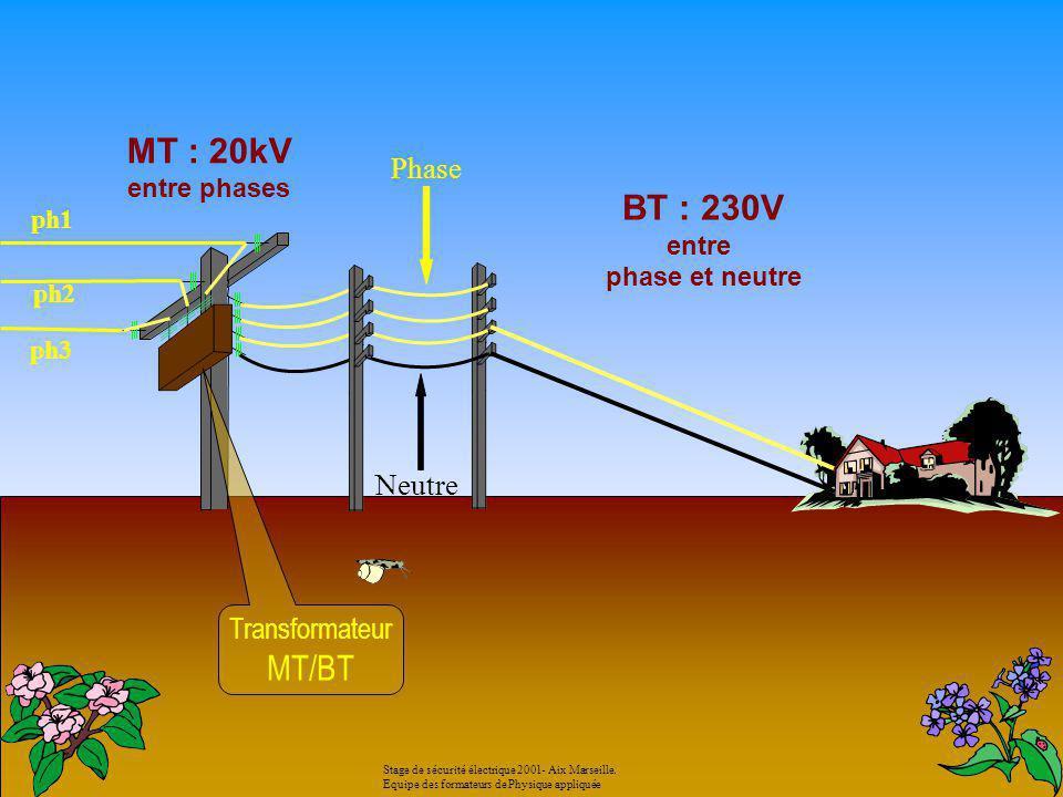 MT : 20kV entre phases Transformateur MT/BT BT : 230V entre phase et neutre Phase ph1 ph2 ph3 Neutre Stage de sécurité électrique 2001- Aix Marseille.