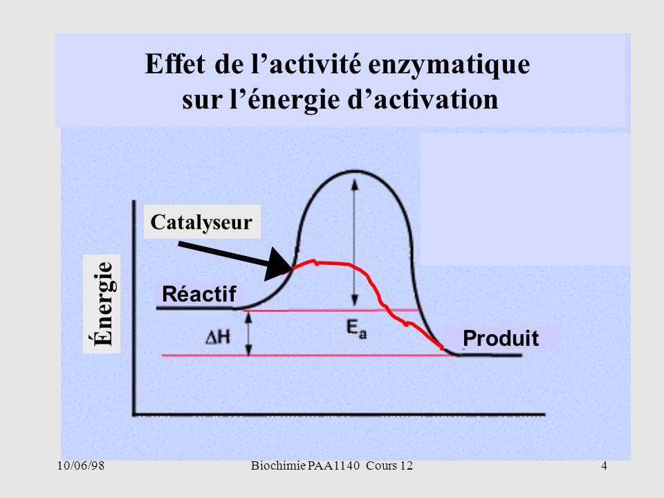 10/06/984Biochimie PAA1140 Cours 12 Produit Réactif Effet de lactivité enzymatique sur lénergie dactivation Énergie Catalyseur