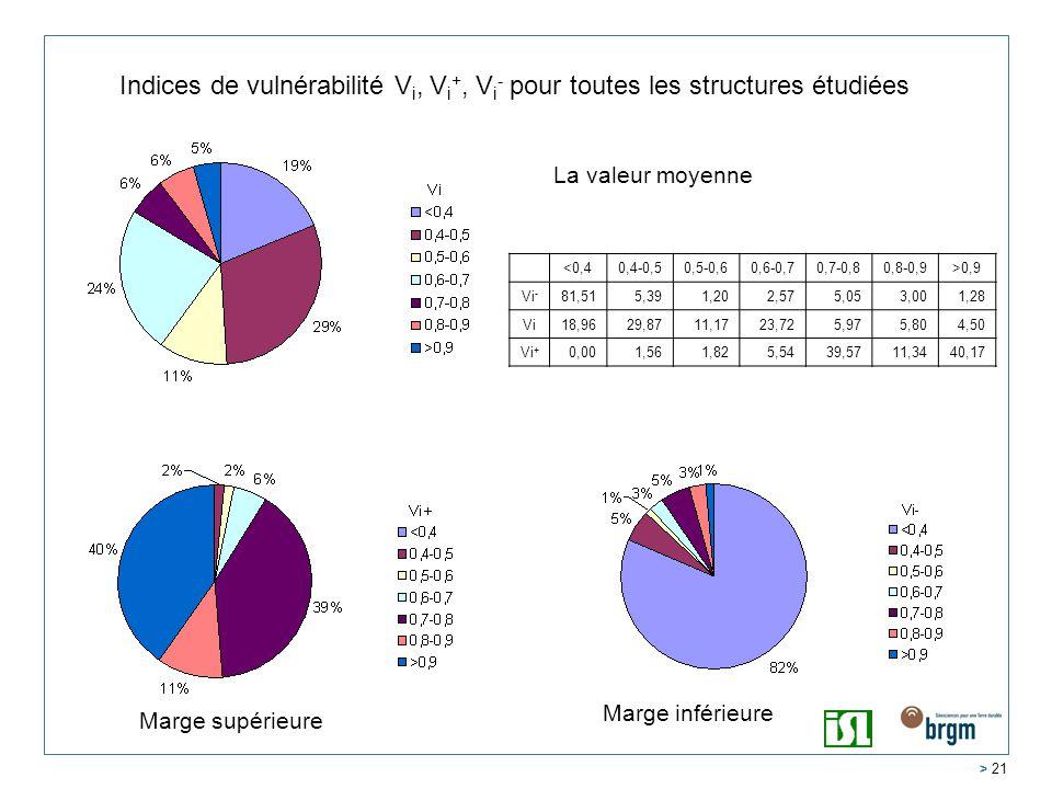 > 21 Indices de vulnérabilité V i, V i +, V i - pour toutes les structures étudiées La valeur moyenne Marge inférieure Marge supérieure <0,40,4-0,50,5-0,60,6-0,70,7-0,80,8-0,9>0,9 Vi - 81,515,391,202,575,053,001,28 Vi18,9629,8711,1723,725,975,804,50 Vi + 0,001,561,825,5439,5711,3440,17