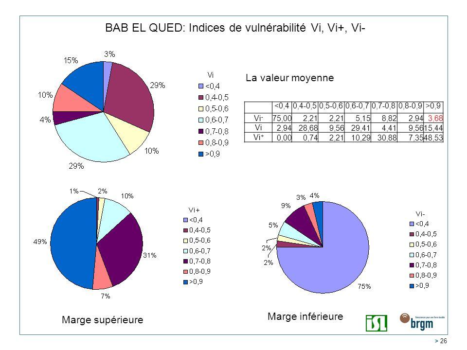 > 26 BAB EL QUED: Indices de vulnérabilité Vi, Vi+, Vi- <0,40,4-0,50,5-0,60,6-0,70,7-0,80,8-0,9>0,9 Vi - 75,002,21 5,158,822,943,68 Vi 2,9428,689,5629,414,419,5615,44 Vi + 0,000,742,2110,2930,887,3548,53 La valeur moyenne Marge inférieure Marge supérieure