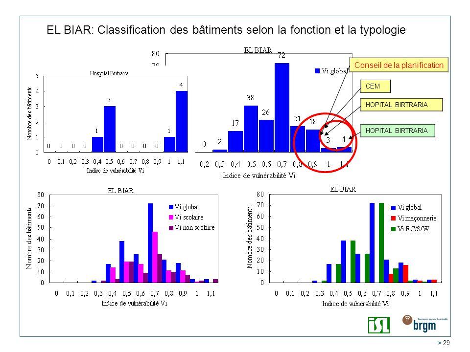 > 29 EL BIAR: Classification des bâtiments selon la fonction et la typologie HOPITAL BIRTRARIA CEM Conseil de la planification